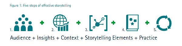 مراحل داستان گویی به شکل موثر