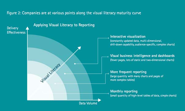 سطح سواد بصری شرکتها در گزارش گیری از داده ها